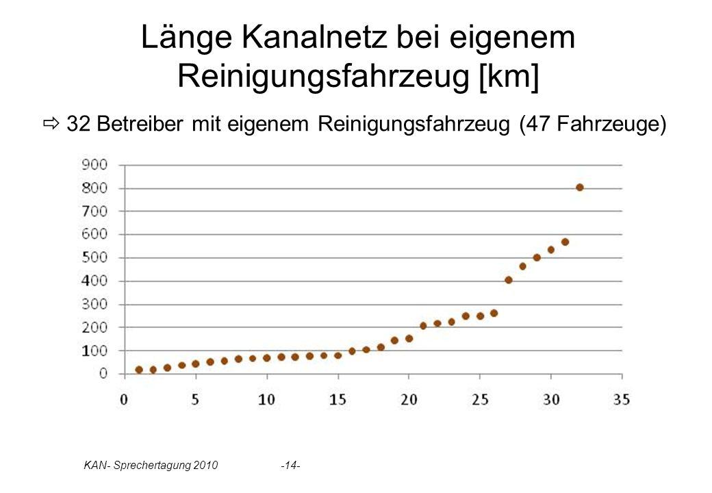 Länge Kanalnetz bei eigenem Reinigungsfahrzeug [km]